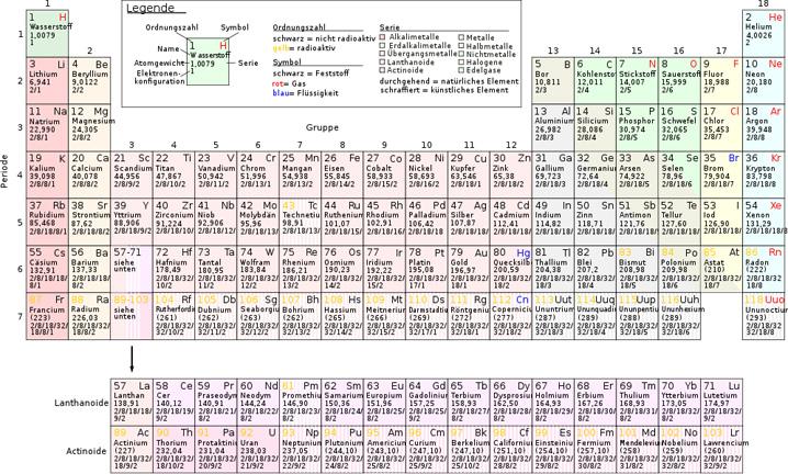 Periodic table wikipedia 2373075 aks flightfo this site contains all about periodic table wikipedia urtaz Choice Image
